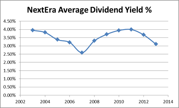Nee Dividend Yield