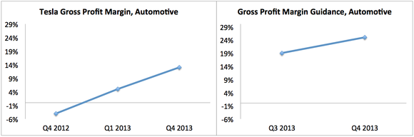 Tesla Gross Profit Margin