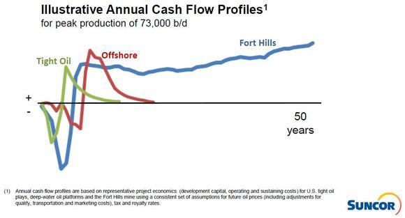 Su Cash Flows