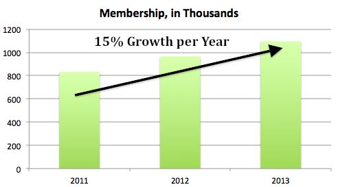 Psmt Membership