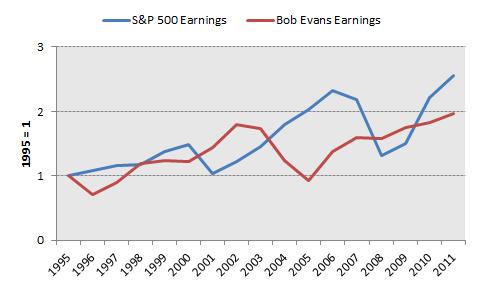 Bobe Earnings