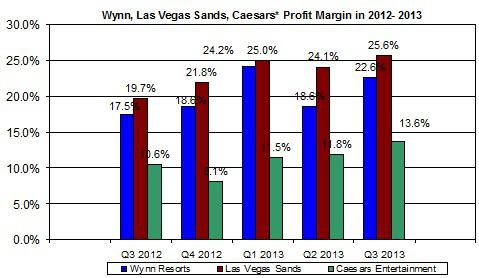 Vegas Profit Margin Nov