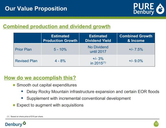 Denbury Resources Dividend