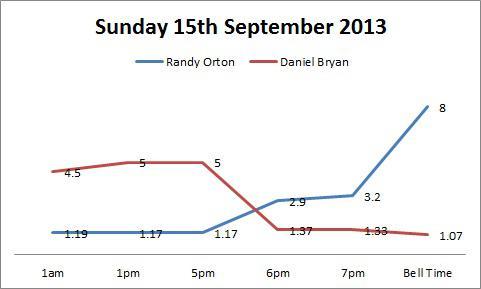 Orton Bryan