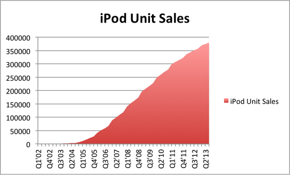 Apple Ipod Sales
