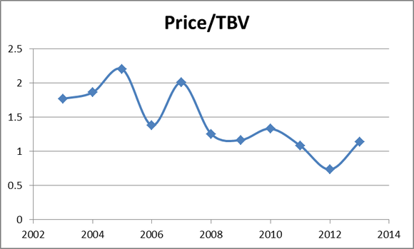 Gs Price To Tbv