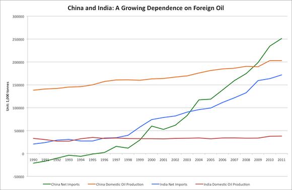 China India Oil Chart