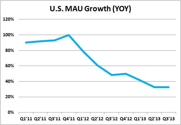 Twtr Mau Growth Us Take