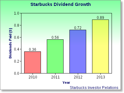 Starbucks Is Dedicated To Its Shareholders Aol Finance