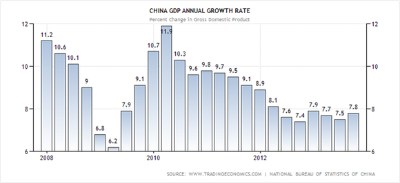 China Quarterly Gdp Growth Rate