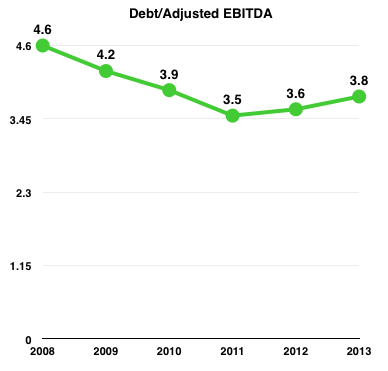 Epd Debt Ebitda