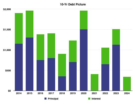 Epd Debt Vis