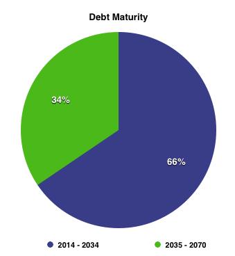 Kmp Debt Maturity
