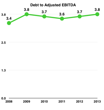 Kmp Debt To Ebitda