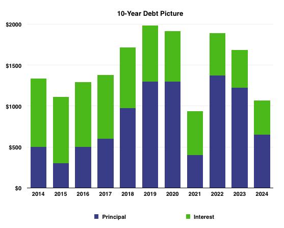 Kmp Debt Vis