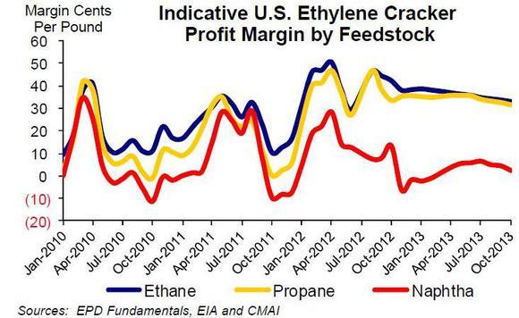 Ethylene Cracker Profit Margin