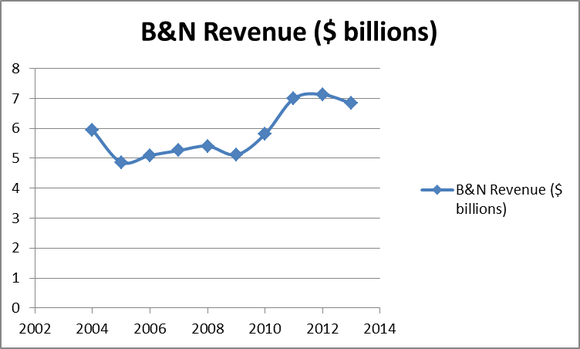 Bks Revenue