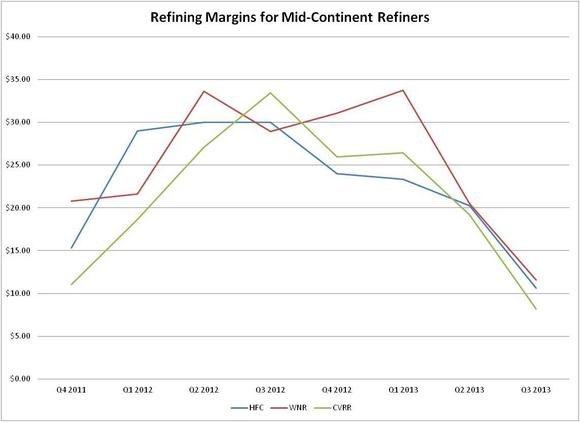 Refining Margins