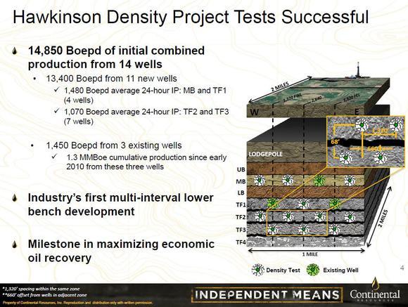 Clr Density Test