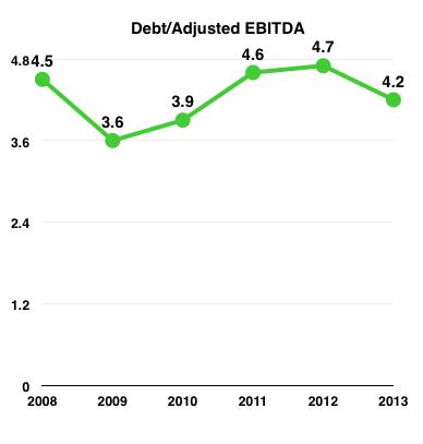 Bpl Debt Ebitda