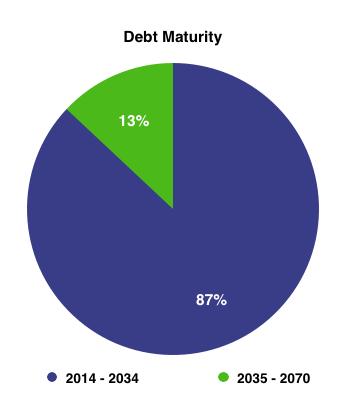 Bpl Debt Maturity