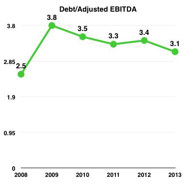 Mmp Debt Ebitda