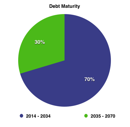 Mmp Debt Maturity