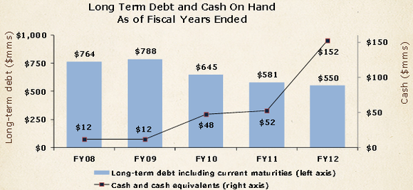 Cracker Barrel Cash And Debt Chart