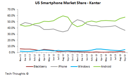 Google Better Kantar Us Smartphone Sales Chart