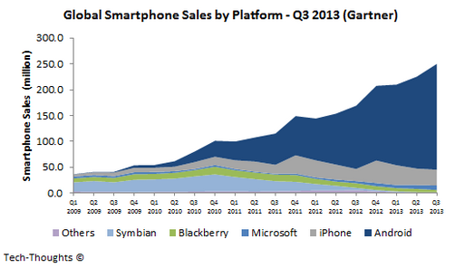 Google Gartner Global Smartphone Sales