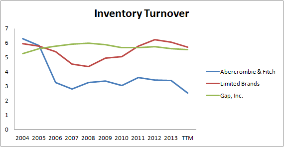Anf Inventory Turnover