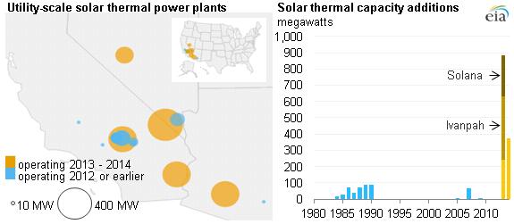 Eia Solar Power Adds