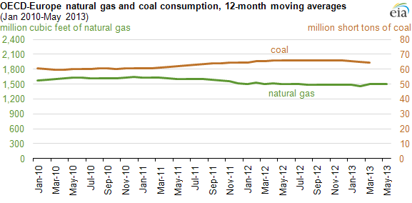 Eia Coal Versus Gas In Europe