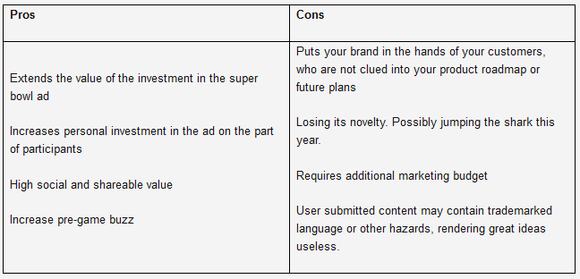 Crowdsourcing Pros And Cons Chart