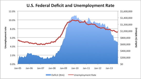 Deficit And Unemployment
