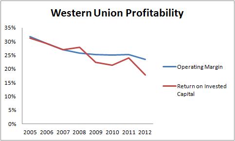 Wu Profitability