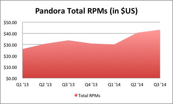 Pandora Rpms Q