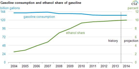 Ethanolgasolineblend