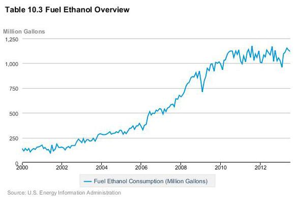 Ethanolproduction