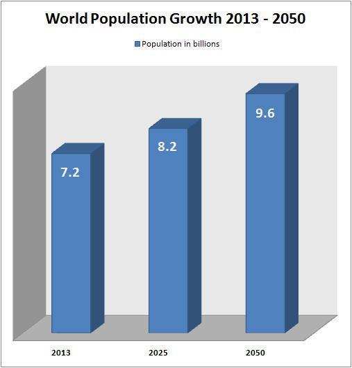 World Population Growth Thru