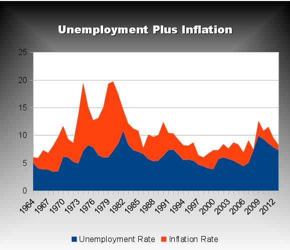 Unemployment Plus Inflation