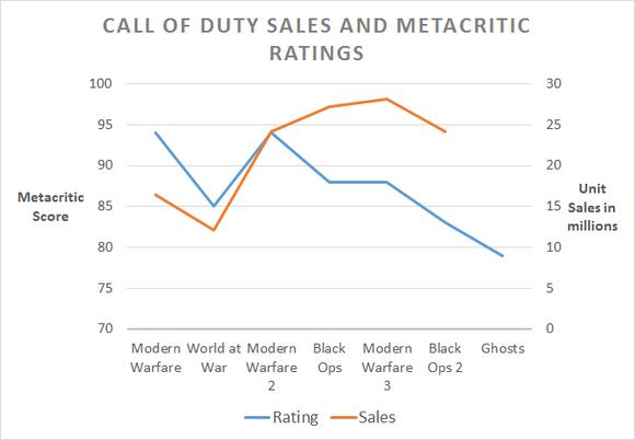 Cod Sales