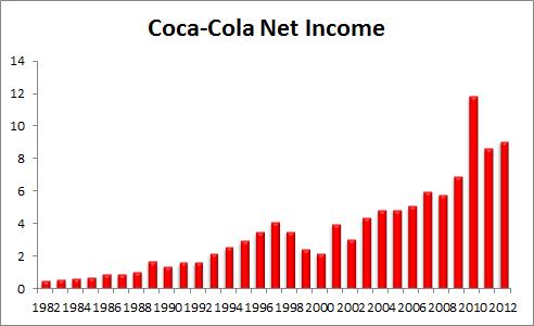 Ko Net Income