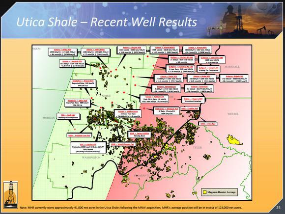 Utica Shale Magnum Hunter Resources Antero Resources