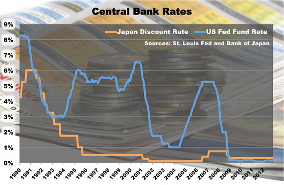 Centralbankrates