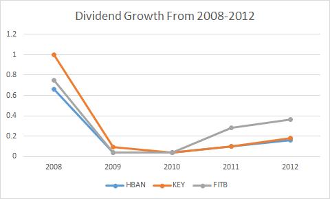 Hban Dividend Growth
