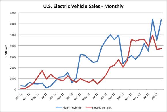 Ev Sales Image
