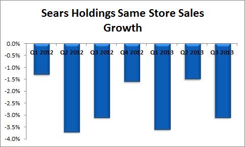 Sears Comps