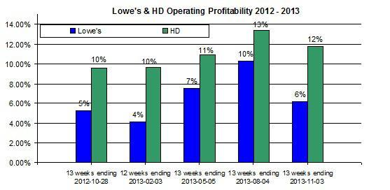 Hd Oper Profitablity