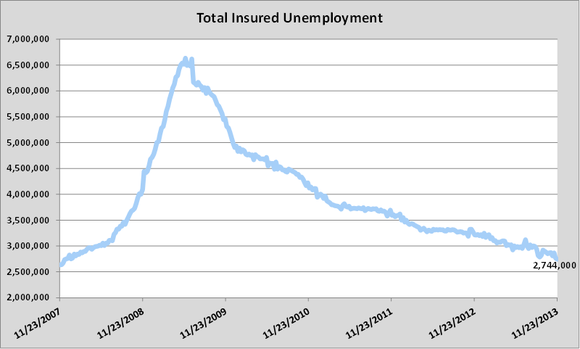 Jobless Update